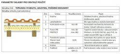Nadkrokevní izolace PUREN PROTECT (Sleva na vyžádání)